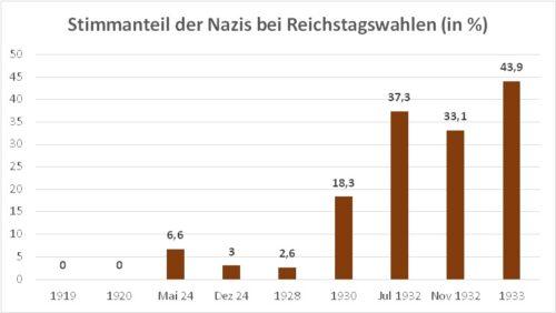 Grafik Stimmanteil der Nazis bei Reichstagswahlen, 1919-1933